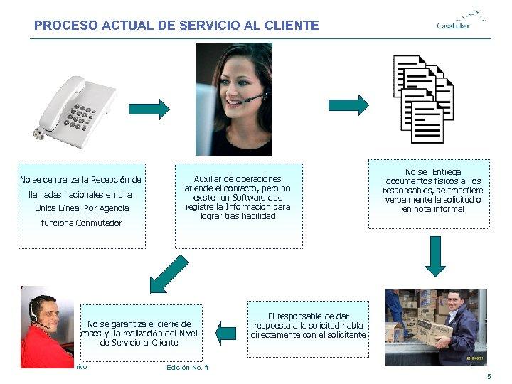 PROCESO ACTUAL DE SERVICIO AL CLIENTE No se centraliza la Recepción de llamadas nacionales