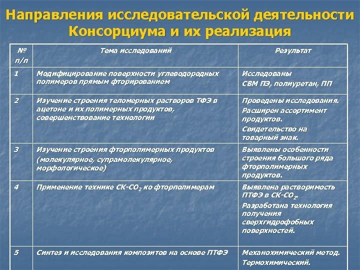 Направления исследовательской деятельности Консорциума и их реализация № п/п Тема исследований Результат 1 Модифицирование