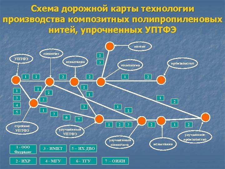 Схема дорожной карты технологии производства композитных полипропиленовых нитей, упрочненных УПТФЭ патент композит 2 УПТФЭ