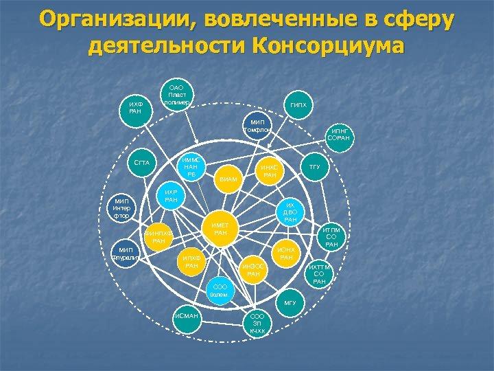 Организации, вовлеченные в сферу деятельности Консорциума ОАО Пласт полимер ИХФ РАН ГИПХ МИП Томфлон