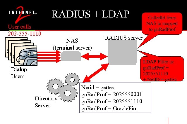 RADIUS + LDAP User calls 202 -555 -1110 NAS (terminal server) Called. Id from