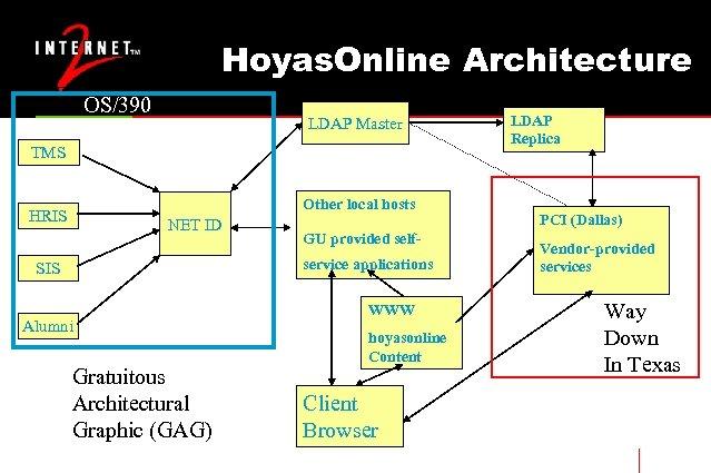 Hoyas. Online Architecture OS/390 LDAP Master TMS Other local hosts HRIS NET ID GU