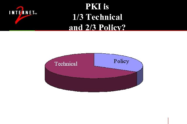 PKI is 1/3 Technical and 2/3 Policy? Technical Policy