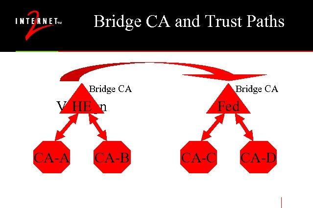 Bridge CA and Trust Paths Bridge CA Verisign HE CA-A CA-B Fed CA-C CA-D