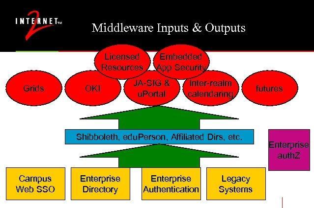Middleware Inputs & Outputs Licensed Resources Grids OKI Embedded App Security JA-SIG & u.