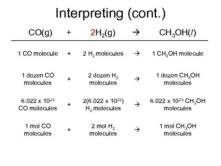 Interpreting (cont. ) CO(g) + 2 H 2(g) CH 3 OH(l) 1 CO molecule