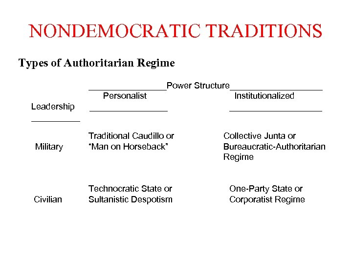 NONDEMOCRATIC TRADITIONS Types of Authoritarian Regime Leadership ________________Power Structure__________ Personalist Institutionalized ___________________ Military Traditional