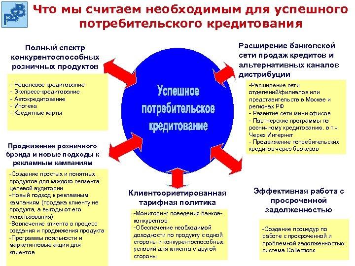 Что мы считаем необходимым для успешного потребительского кредитования Расширение банковской сети продаж кредитов и