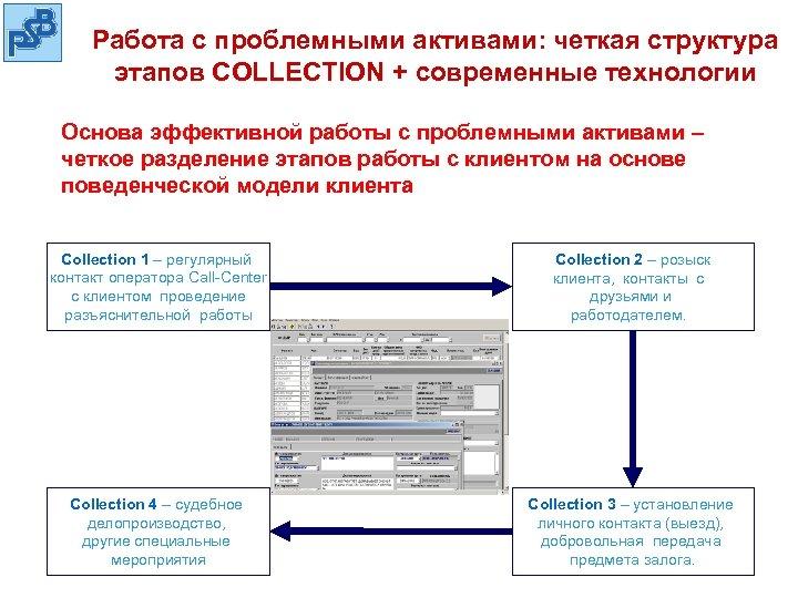 Работа с проблемными активами: четкая структура этапов COLLECTION + современные технологии Основа эффективной работы