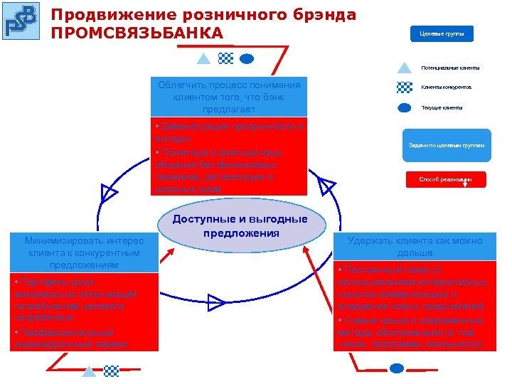 Продвижение розничного брэнда ПРОМСВЯЗЬБАНКА Целевые группы Потенциальные клиенты Облегчить процесс понимания клиентом того, что