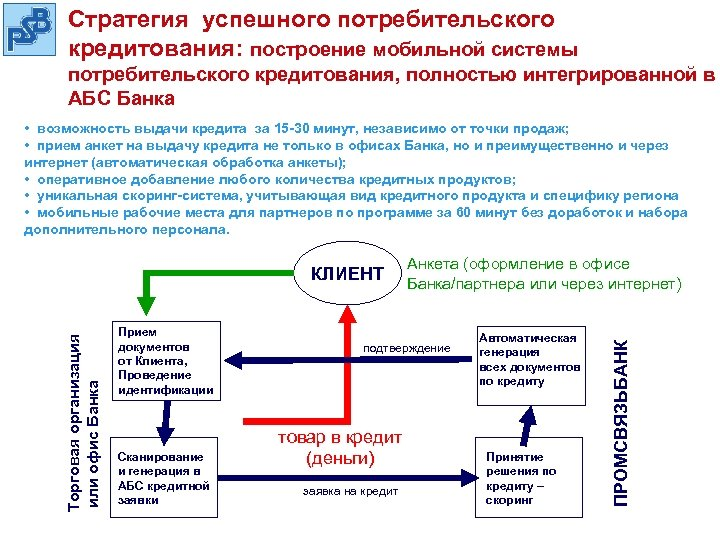 Cтратегия успешного потребительского кредитования: построение мобильной системы потребительского кредитования, полностью интегрированной в АБС Банка
