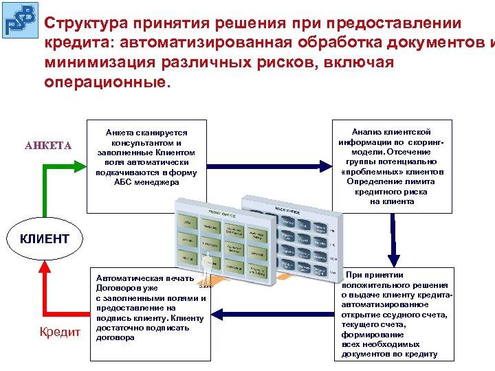 Структура принятия решения при предоставлении кредита: автоматизированная обработка документов и минимизация различных рисков, включая