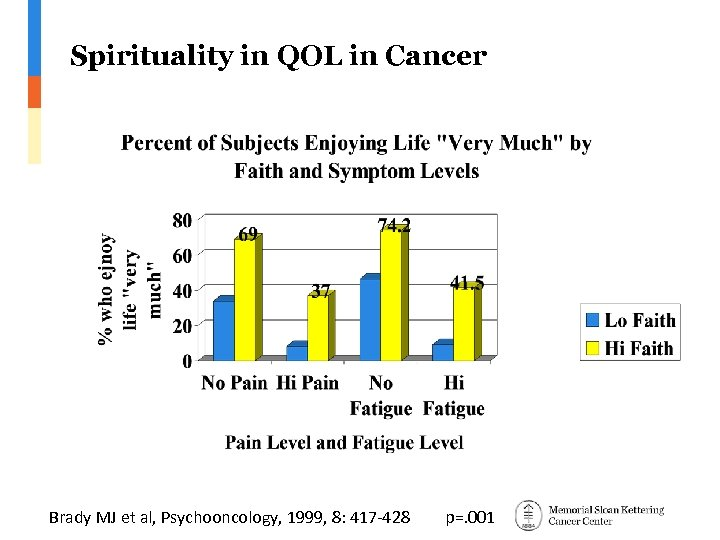 Spirituality in QOL in Cancer Brady MJ et al, Psychooncology, 1999, 8: 417 -428