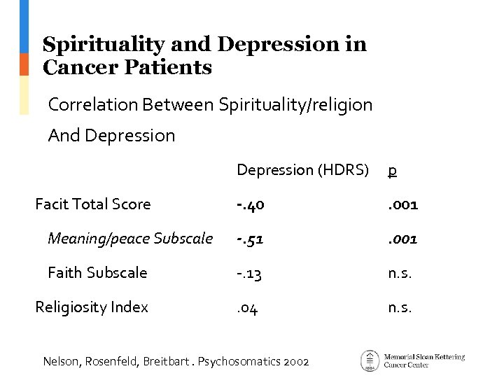 Spirituality and Depression in Cancer Patients Correlation Between Spirituality/religion And Depression (HDRS) p -.