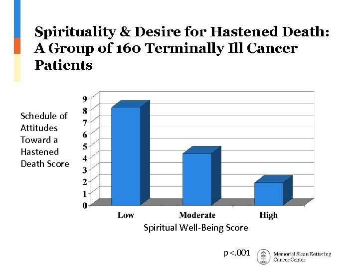 Spirituality & Desire for Hastened Death: A Group of 160 Terminally Ill Cancer Patients