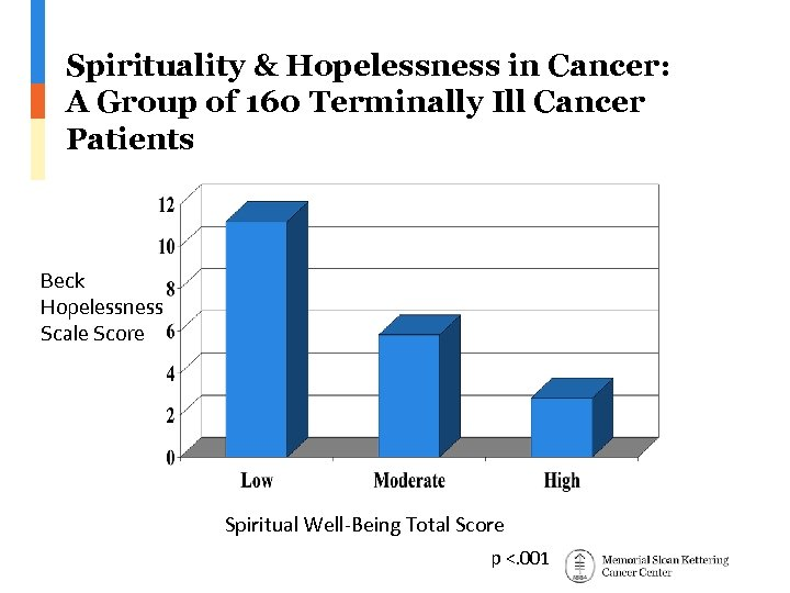Spirituality & Hopelessness in Cancer: A Group of 160 Terminally Ill Cancer Patients Beck