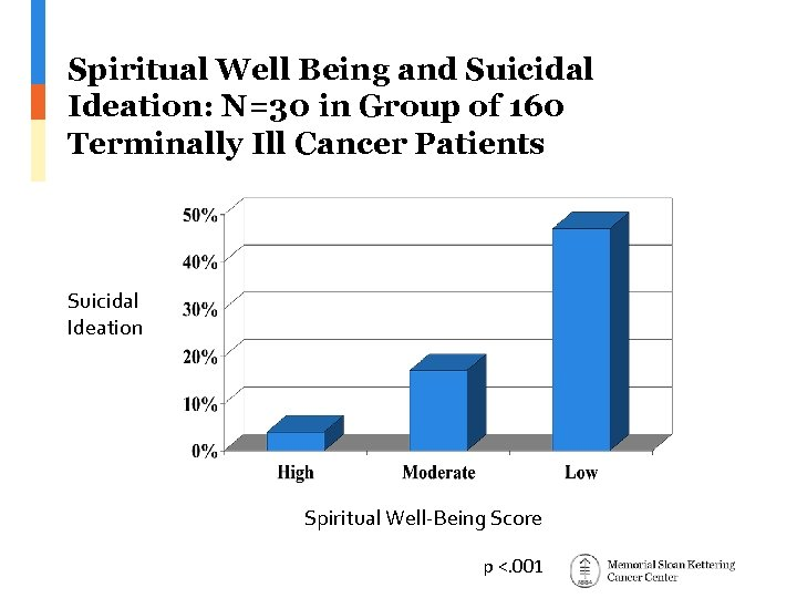 Spiritual Well Being and Suicidal Ideation: N=30 in Group of 160 Terminally Ill Cancer
