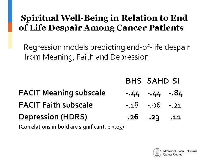 Spiritual Well-Being in Relation to End of Life Despair Among Cancer Patients Regression models