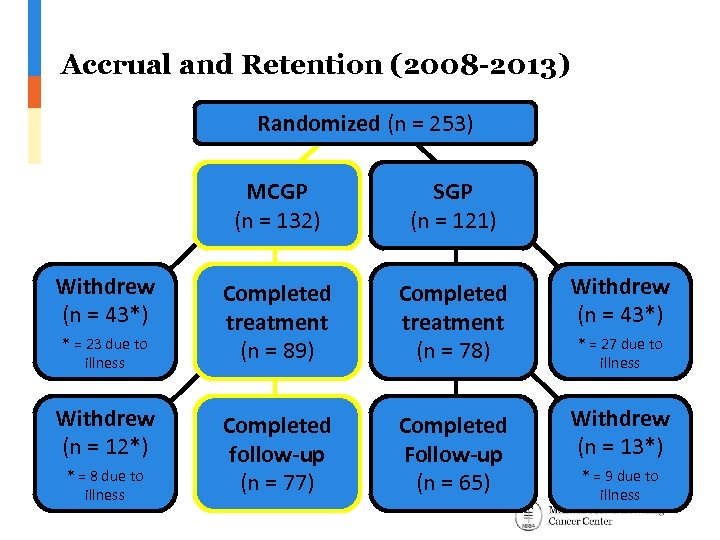 Accrual and Retention (2008 -2013) Randomized (n = 253) MCGP (n = 132) Withdrew