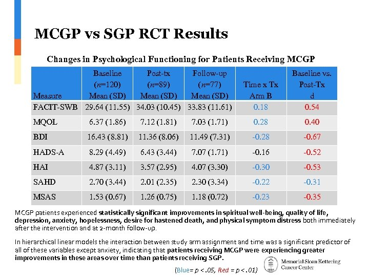 MCGP vs SGP RCT Results Changes in Psychological Functioning for Patients Receiving MCGP Baseline