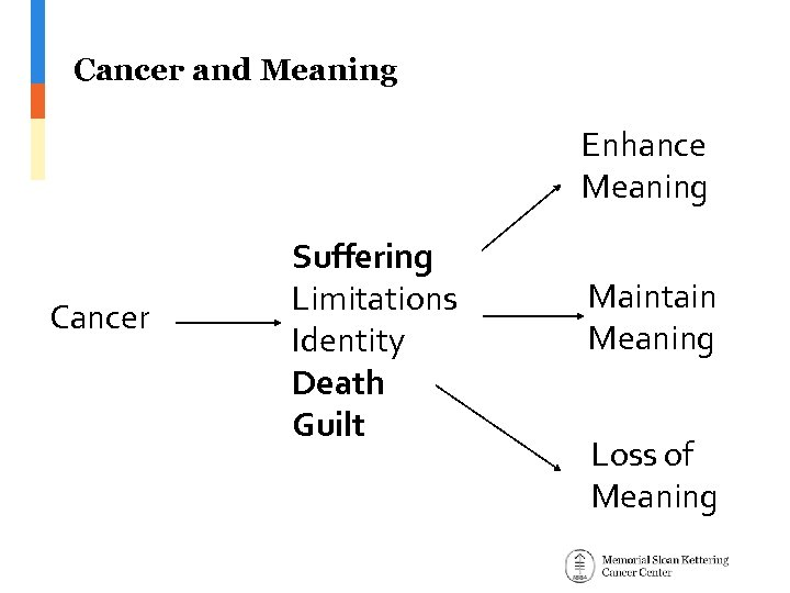 Cancer and Meaning Enhance Meaning Cancer Suffering Limitations Identity Death Guilt Maintain Meaning Loss