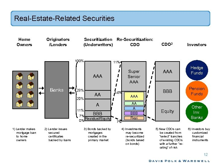 Real-Estate-Related Securities Home Owners Originators /Lenders Securitization Re-Securitization: (Underwriters) CDO 100% 28% 20% AA