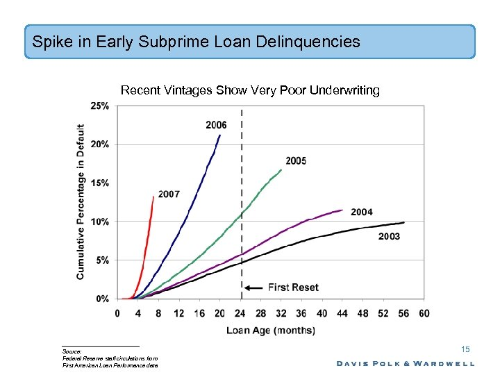 Spike in Early Subprime Loan Delinquencies Recent Vintages Show Very Poor Underwriting Source: Federal