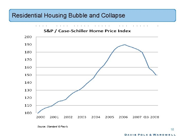 Residential Housing Bubble and Collapse Source: Standard & Poor's 16