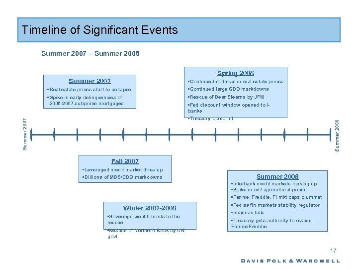 Timeline of Significant Events Summer 2007 – Summer 2008 Summer 2007 • Real estate