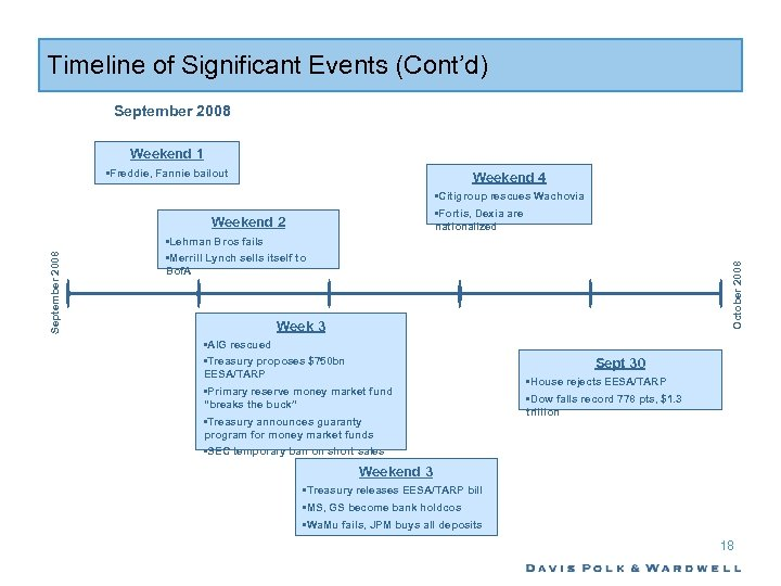 Timeline of Significant Events (Cont'd) September 2008 Weekend 1 • Freddie, Fannie bailout Weekend
