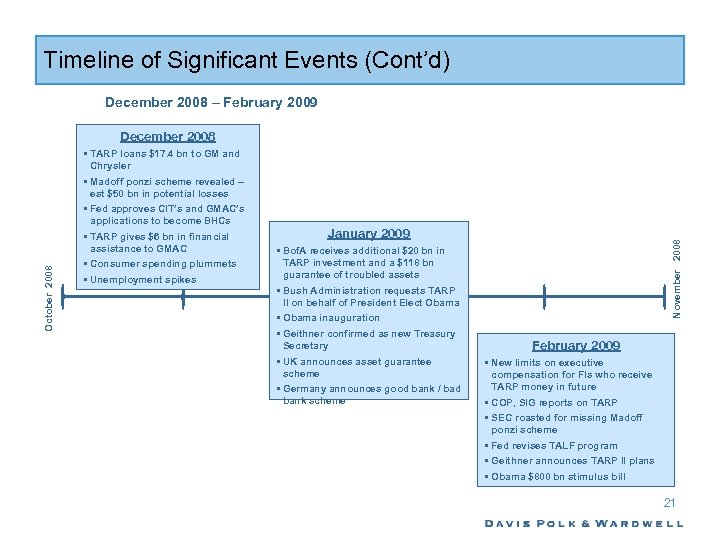 Timeline of Significant Events (Cont'd) December 2008 – February 2009 • TARP loans $17.