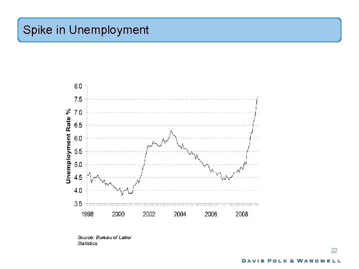Spike in Unemployment Source: Bureau of Labor Statistics 22