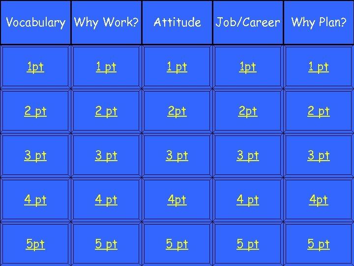Vocabulary Why Work? Attitude Job/Career Why Plan? 1 pt 1 pt 2 pt 2