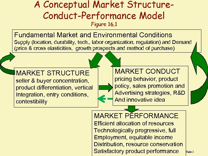 A Conceptual Market Structure. Conduct-Performance Model Figure 16. 1 Fundamental Market and Environmental Conditions