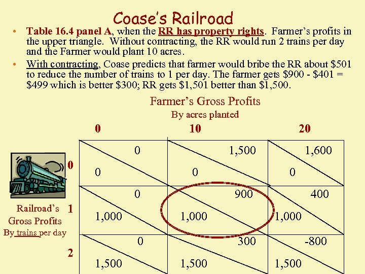 Coase's Railroad • Table 16. 4 panel A, when the RR has property rights.