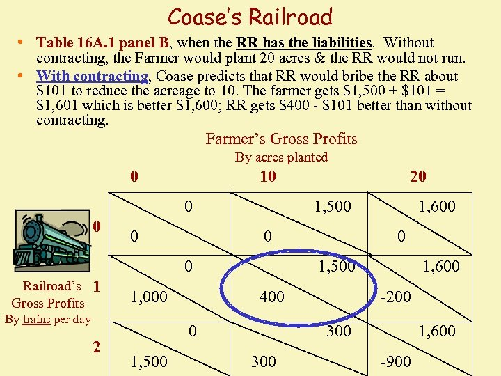 Coase's Railroad • Table 16 A. 1 panel B, when the RR has the