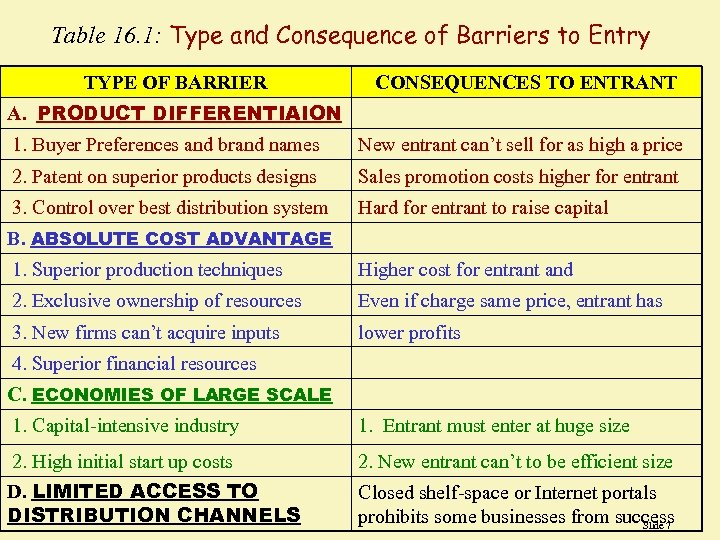 Table 16. 1: Type and Consequence of Barriers to Entry TYPE OF BARRIER CONSEQUENCES