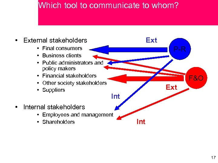 Which tool to communicate to whom? Ext • External stakeholders • Final consumers •
