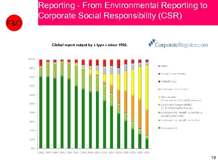 F&O Reporting - From Environmental Reporting to Corporate Social Responsibility (CSR) Global report output