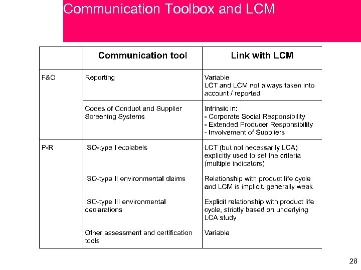 Communication Toolbox and LCM 28 28
