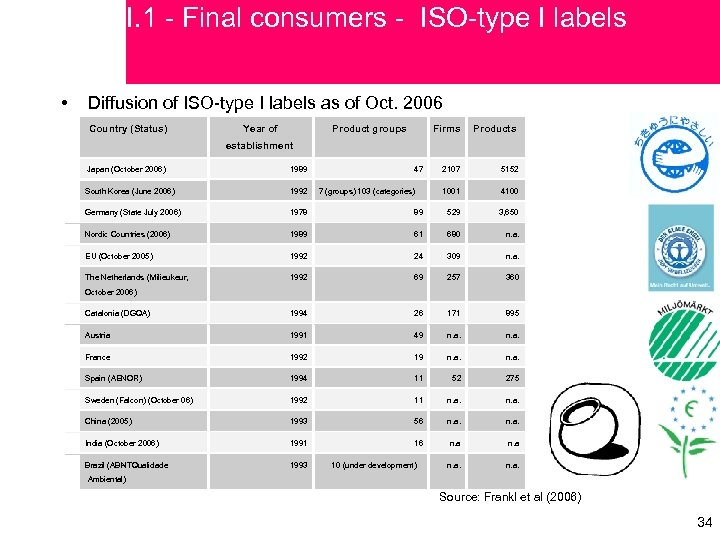 I. 1 - Final consumers - ISO-type I labels • Diffusion of ISO-type I
