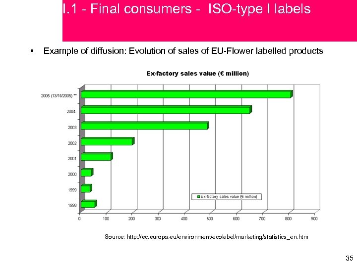 I. 1 - Final consumers - ISO-type I labels • Example of diffusion: Evolution