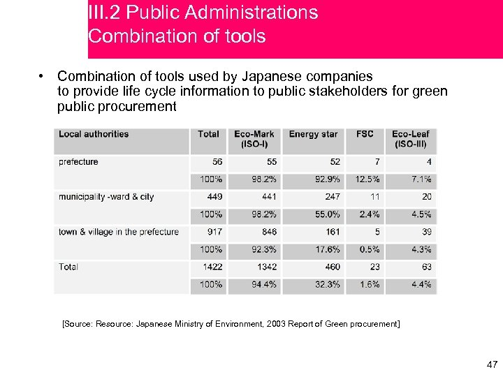 III. 2 Public Administrations Combination of tools • Combination of tools used by Japanese