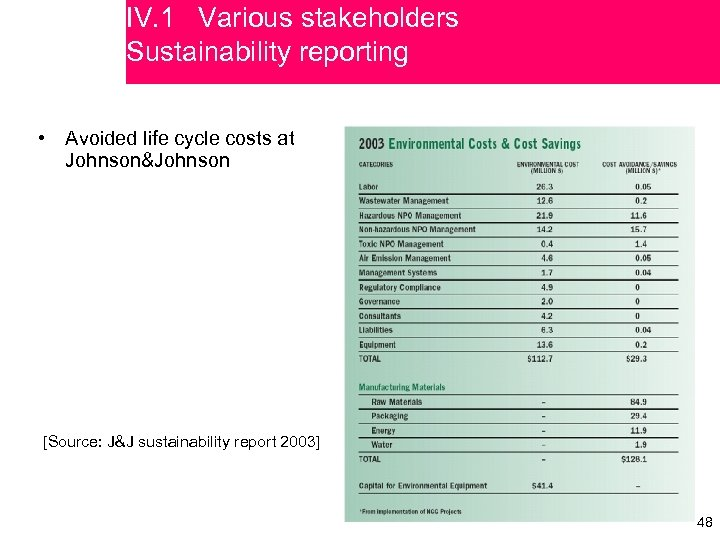 IV. 1 Various stakeholders Sustainability reporting • Avoided life cycle costs at Johnson&Johnson [Source: