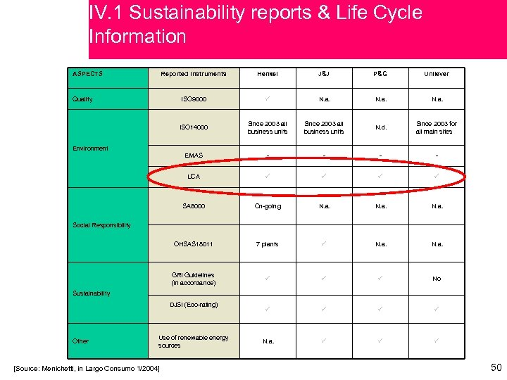 IV. 1 Sustainability reports & Life Cycle Information ASPECTS Reported instruments J&J P&G Unilever