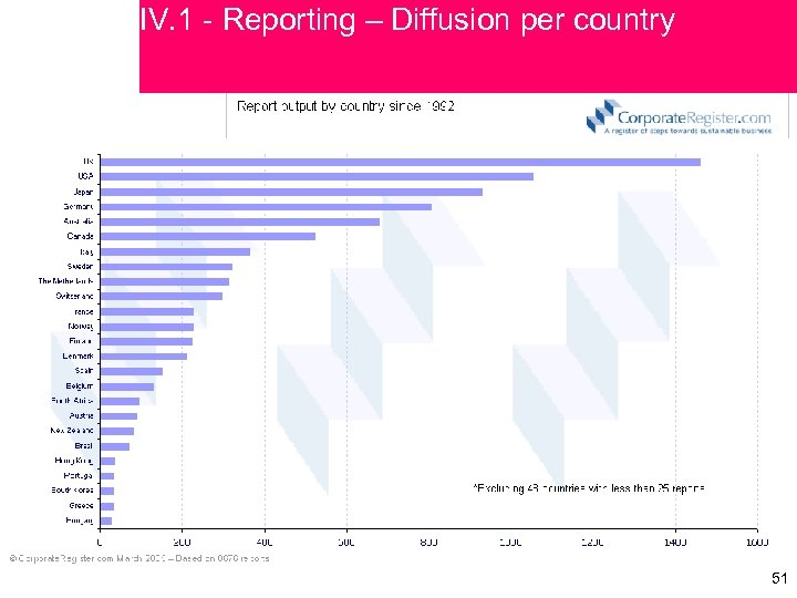 IV. 1 - Reporting – Diffusion per country 51 51
