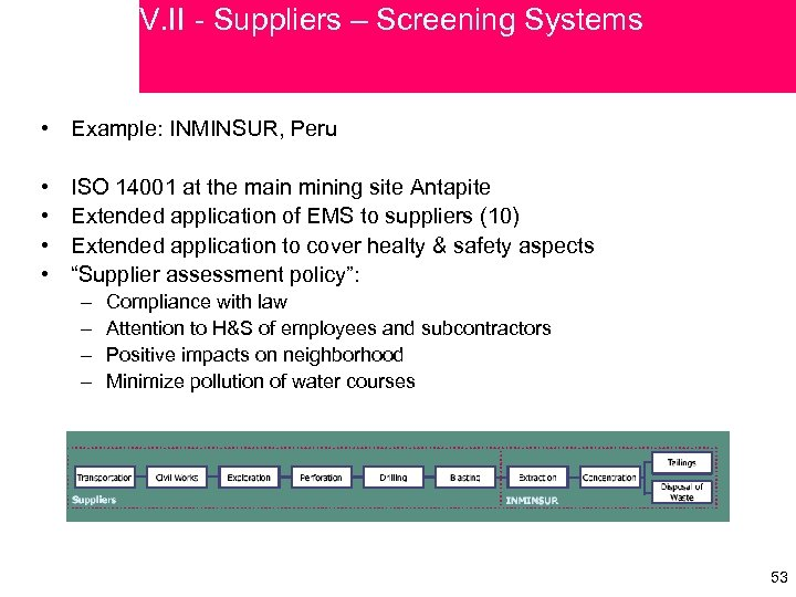 V. II - Suppliers – Screening Systems • Example: INMINSUR, Peru • • ISO