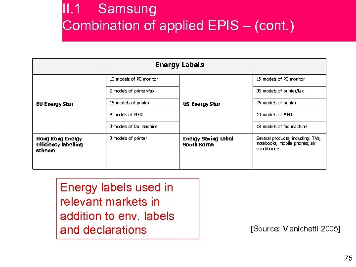 II. 1 Samsung Combination of applied EPIS – (cont. ) Energy Labels 10 models