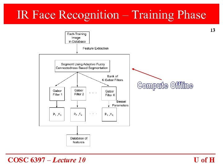 IR Face Recognition – Training Phase 13 COSC 6397 – Lecture 10 U of