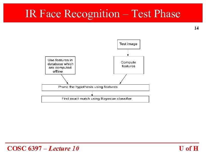 IR Face Recognition – Test Phase 14 COSC 6397 – Lecture 10 U of